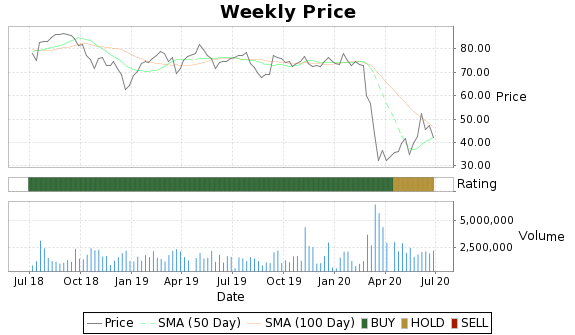 IBKC Price-Volume-Ratings Chart