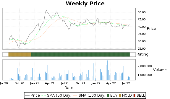 IBOC Price-Volume-Ratings Chart