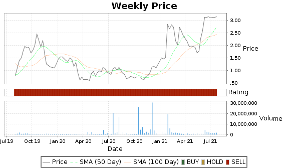 ICON Price-Volume-Ratings Chart