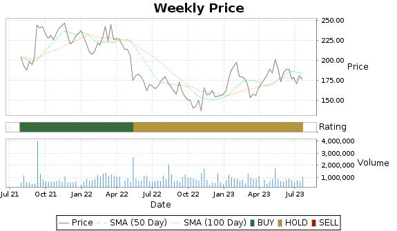 ICUI Price-Volume-Ratings Chart