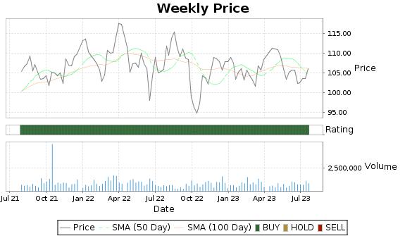 IDA Price-Volume-Ratings Chart