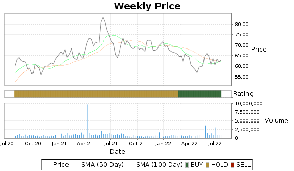 IDCC Price-Volume-Ratings Chart