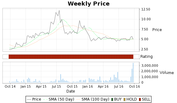 IDI Price-Volume-Ratings Chart