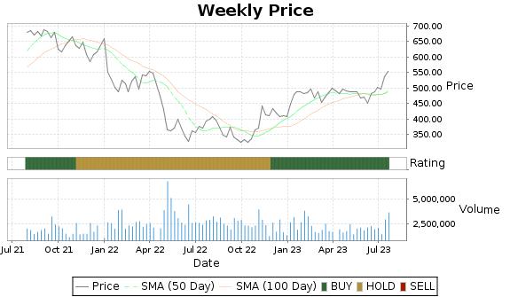 IDXX Price-Volume-Ratings Chart