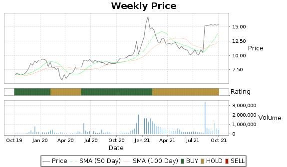 IEC Price-Volume-Ratings Chart