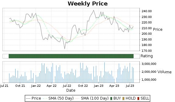 IEX Price-Volume-Ratings Chart