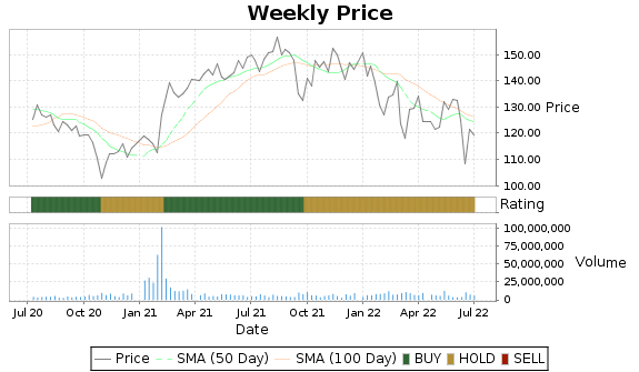IFF Price-Volume-Ratings Chart
