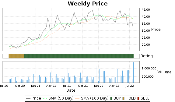 IIIN Price-Volume-Ratings Chart