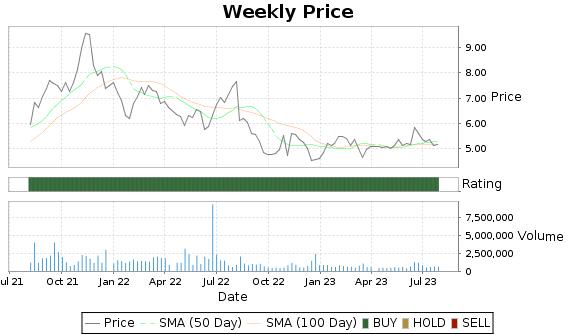 III Price-Volume-Ratings Chart