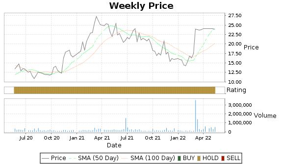 IIN Price-Volume-Ratings Chart