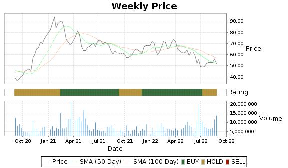 IIVI Price-Volume-Ratings Chart