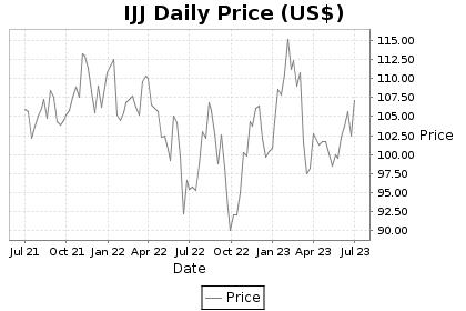 IJJ Price Chart