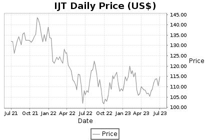IJT Price Chart