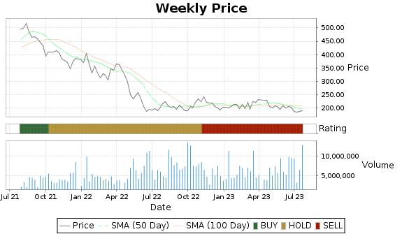 ILMN Price-Volume-Ratings Chart