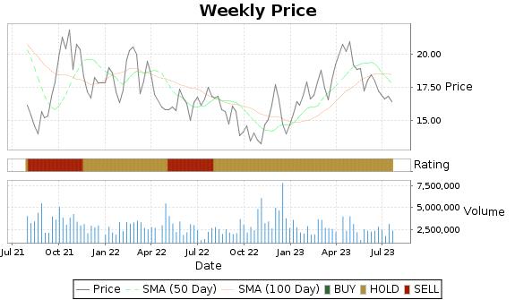 IMAX Price-Volume-Ratings Chart