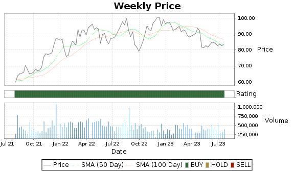 IMKTA Price-Volume-Ratings Chart
