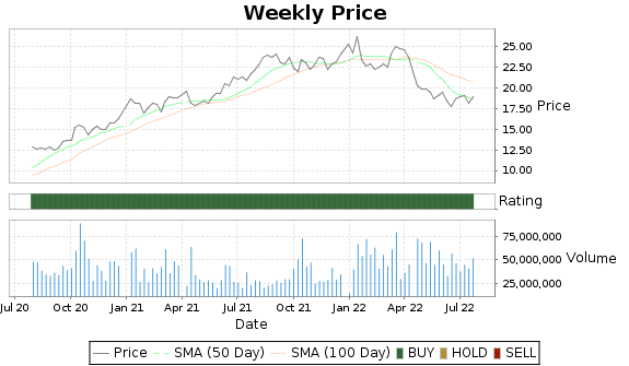 INFY Price-Volume-Ratings Chart