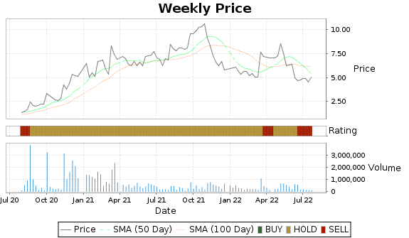 INOD Price-Volume-Ratings Chart