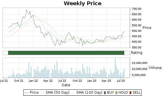 INTU Price-Volume-Ratings Chart