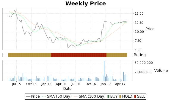 INVN Price-Volume-Ratings Chart