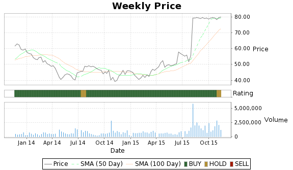 IPCM Price-Volume-Ratings Chart