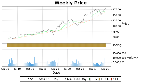 IPHI Price-Volume-Ratings Chart