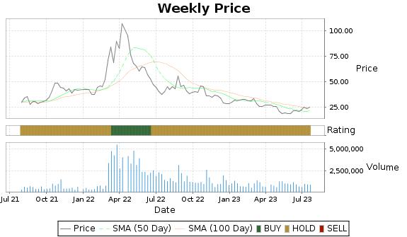 IPI Price-Volume-Ratings Chart