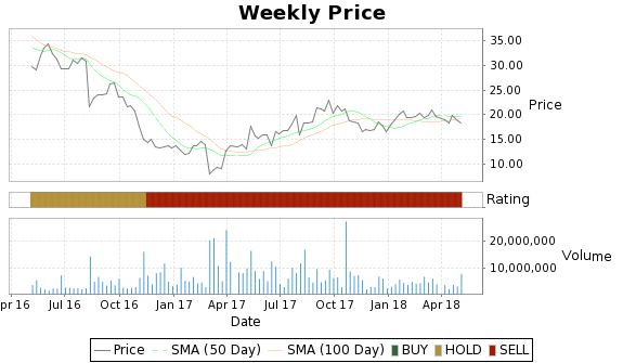 IPXL Price-Volume-Ratings Chart