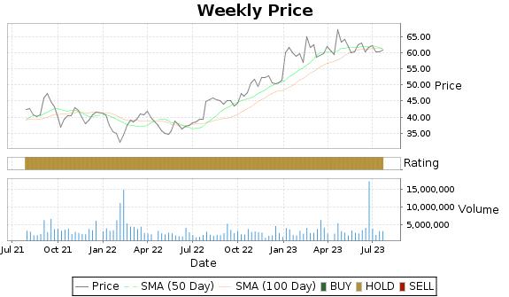 IRDM Price-Volume-Ratings Chart