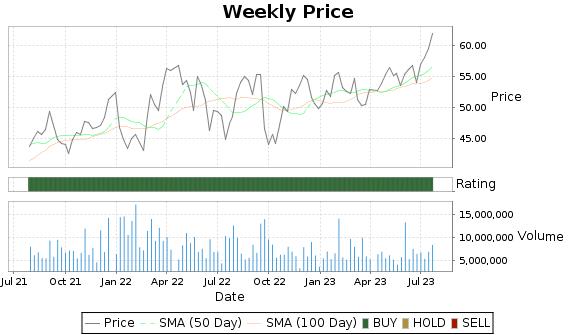 IRM Price-Volume-Ratings Chart