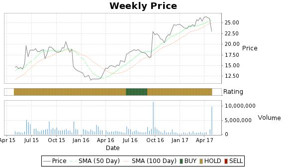 ISLE Price-Volume-Ratings Chart