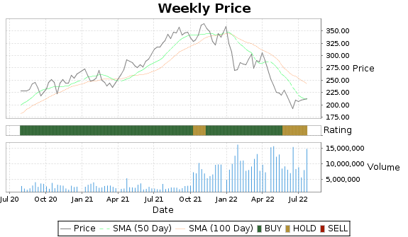 ISRG Price-Volume-Ratings Chart
