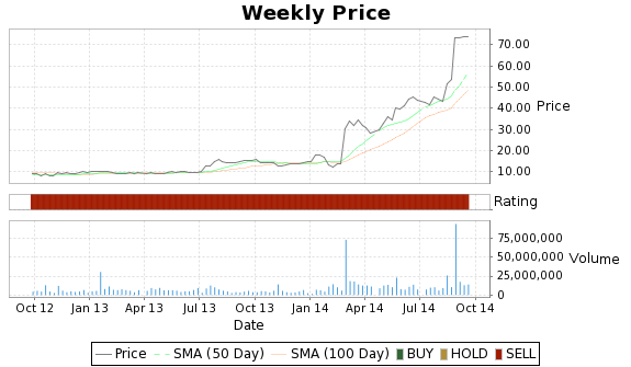 ITMN Price-Volume-Ratings Chart