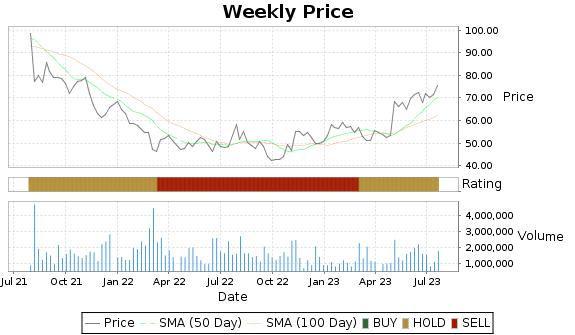 ITRI Price-Volume-Ratings Chart