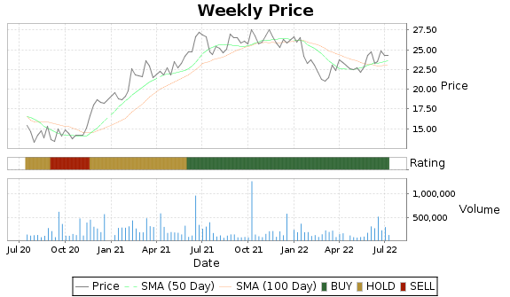 ITRN Price-Volume-Ratings Chart