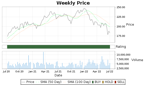 ITW Price-Volume-Ratings Chart