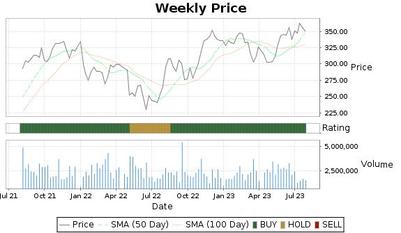 IT Price-Volume-Ratings Chart