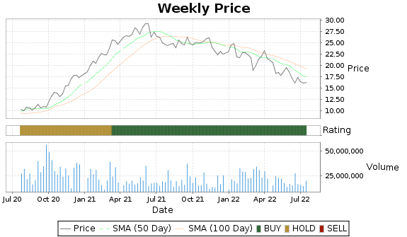 IVZ Price-Volume-Ratings Chart