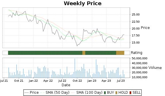 IVZ Price-Volume-Ratings Chart