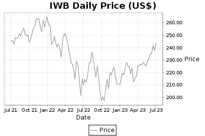 IWB Price Chart
