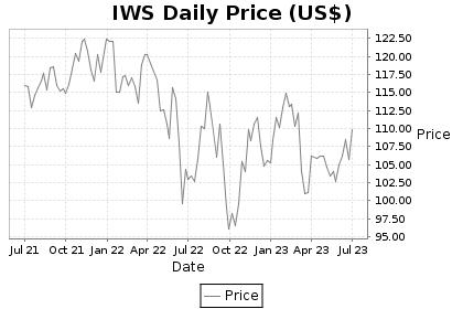 IWS Price Chart