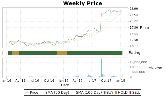IXYS Price-Volume-Ratings Chart