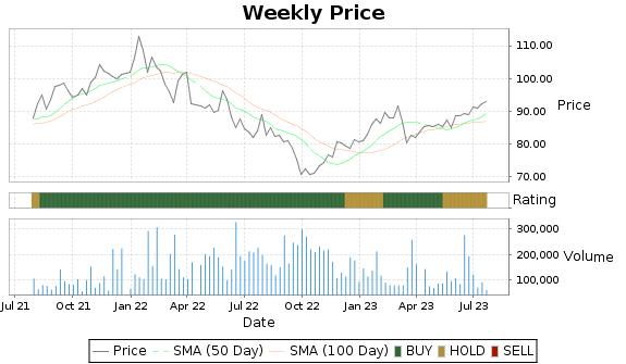 IX Price-Volume-Ratings Chart