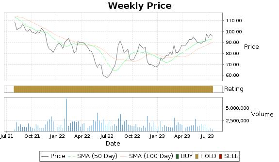 JACK Price-Volume-Ratings Chart