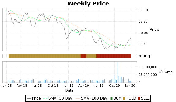 JAG Price-Volume-Ratings Chart