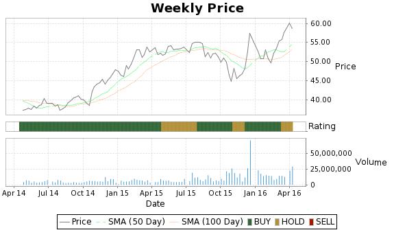JAH Price-Volume-Ratings Chart