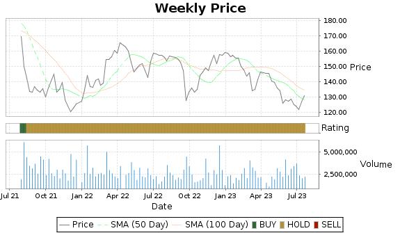 JAZZ Price-Volume-Ratings Chart