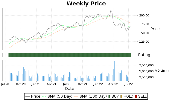 JBHT Price-Volume-Ratings Chart