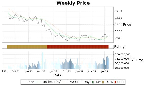 JBLU Price-Volume-Ratings Chart