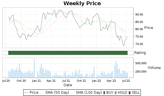 JBSS Price-Volume-Ratings Chart